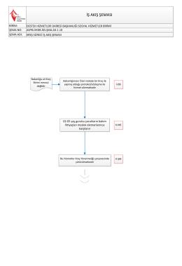 iş akış şeması - Destek Hizmetleri Dairesi Başkanlığı