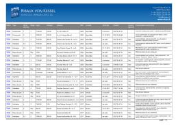 Liste de l`ensemble des objets en location