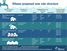 Ottawa proposed new rate structure