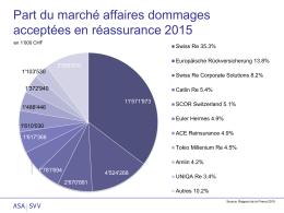 Parts de marché affaires dommages acceptées en réassurance 2015