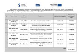 Lista wniosków o dofinansowanie ocenionych pozytywnie pod