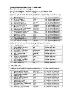 Spisak sudija za testiranje u Nisu 22.10.2016