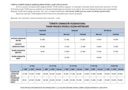 seçim kriterleri - Türkiye Cimnastik Federasyonu