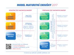 Maturitní model 2017