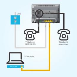 Téléphone analogique Ordinateur ONT Téléphone ISDN